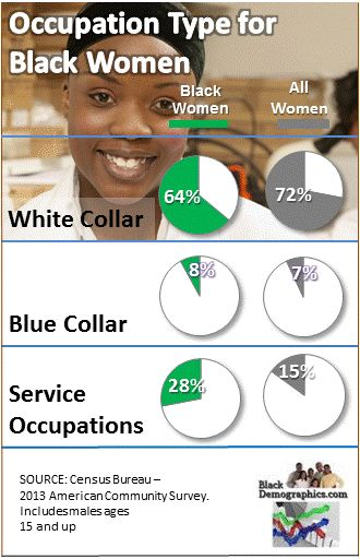 https://i0.wp.com/blackdemographics.com/wp-content/uploads/2015/03/Black-Women-Occupation-Chart2.jpg