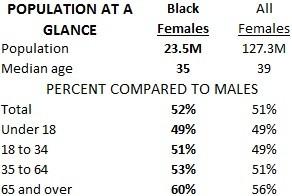 Black female population at a glance