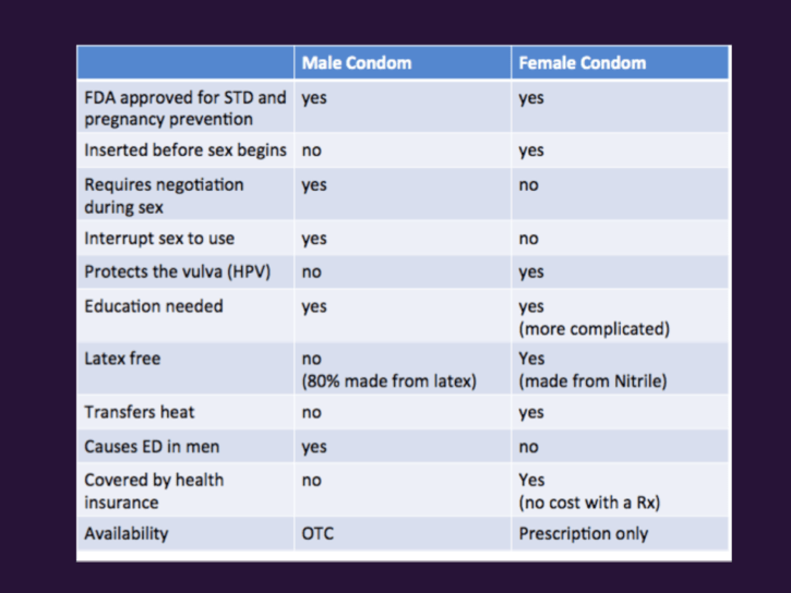 Female condom comparison chart