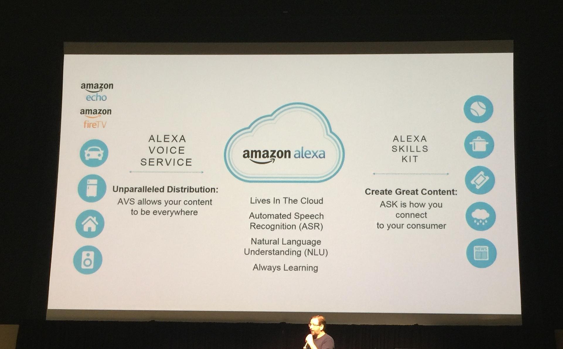 Brand examples of Alexa Skills BlackFin360 - Innovation To