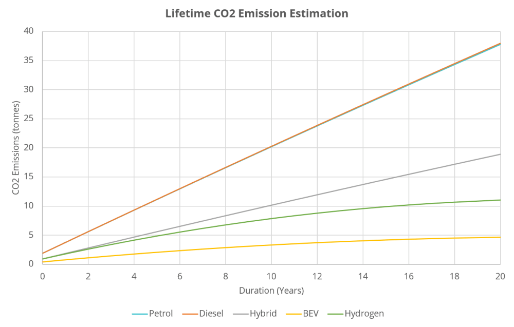 Electric Vehicle CO2 2021
