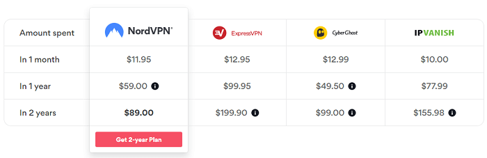 NordVPN-vs-other-top-vpns-table