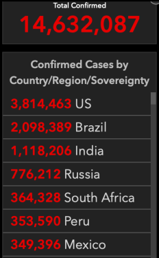 Confirmed Cases by Country