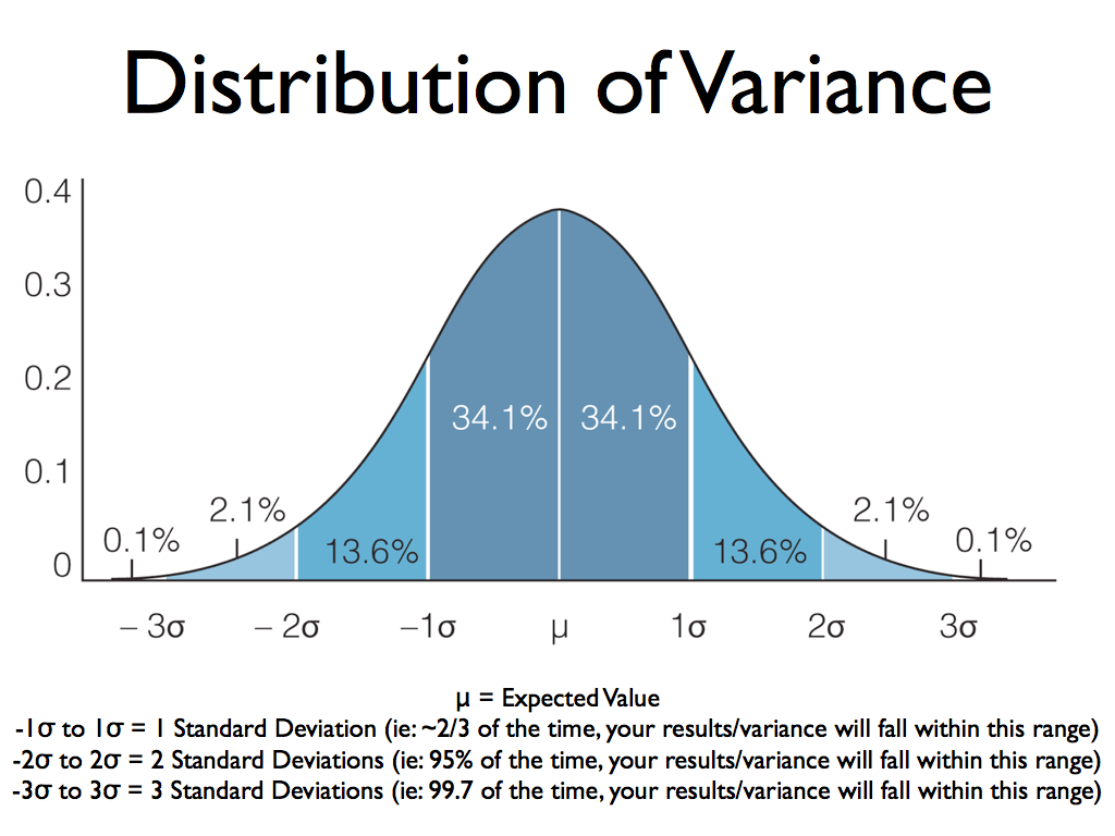 Advantage Play Math - variance