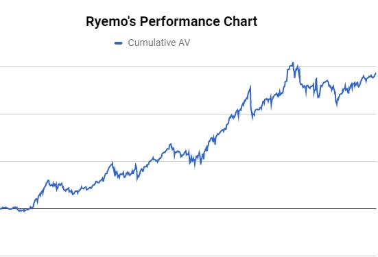 Ryemo's AV Chart