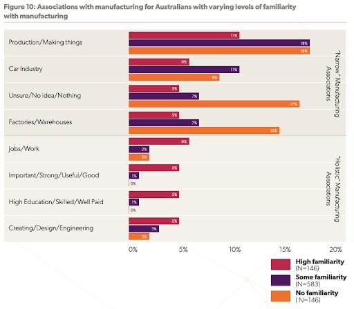 Manufacturing perceptions in Australia
