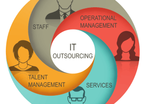 IT Outsourcing 4