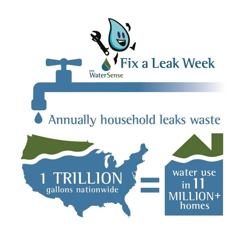 Fix a Leak Week San Diego CA
