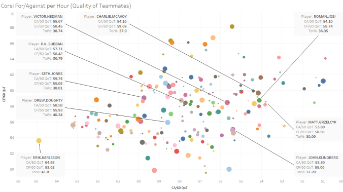Corsi ForAgainst per Hour (Quality of Teammates)