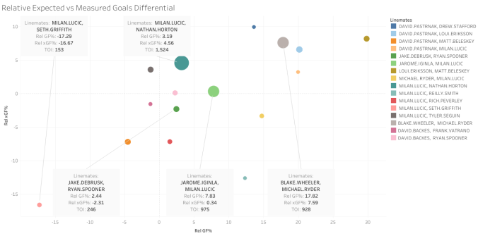 Relative Expected vs Measured Goals Differential