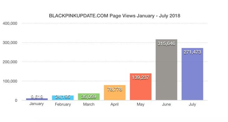 blackpinkupdate.com-july-2018-page-views-visitors