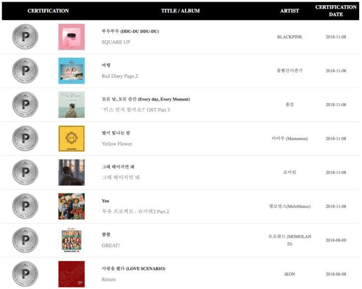 BLACKPINK DDU-DU DDU-DU is Now Certified Platinum by Gaon Chart