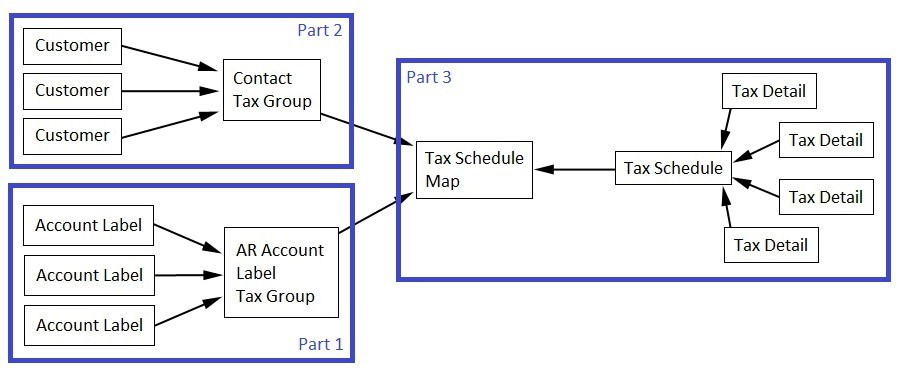 Advanced Sage Intacct AR Tax Configuration - Flow Chart