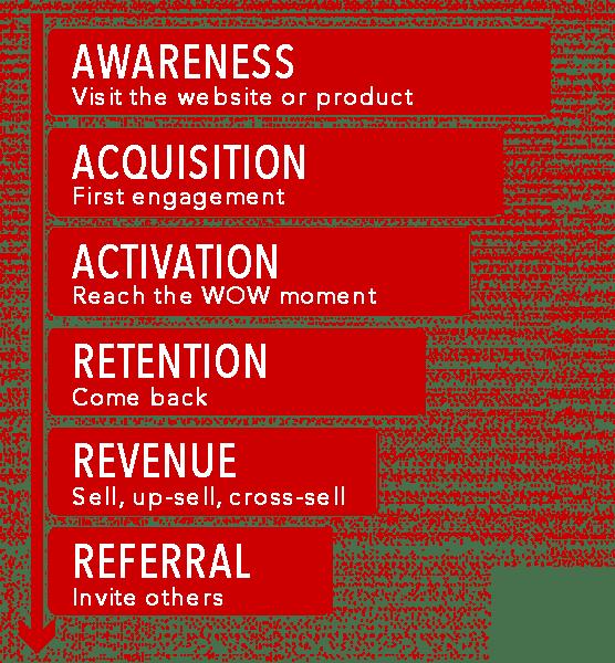 AARRR, growth hacking funnel, awareness, acquisition, activation, retention, revenue, referral