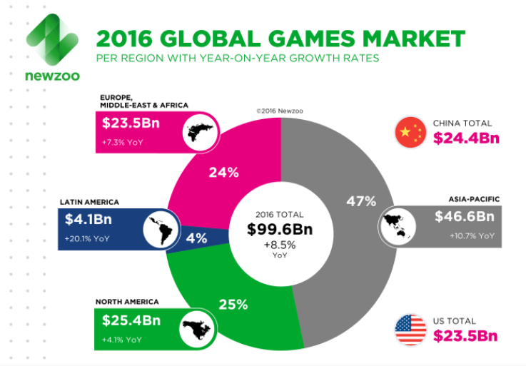 https://newzoo.com/insights/articles/global-games-market-reaches-99-6-billion-2016-mobile-generating-37/