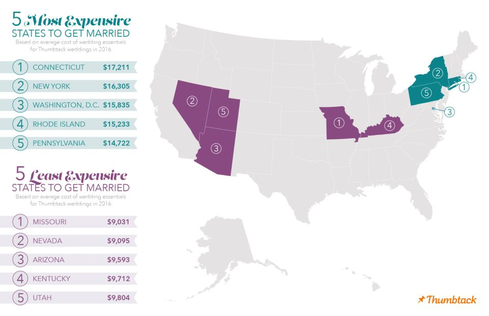 Most and Least Expensive States to Get Married - Thumbtack