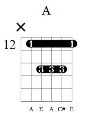 A Guitar Chord 1