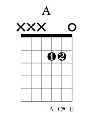 A Guitar Chord 2