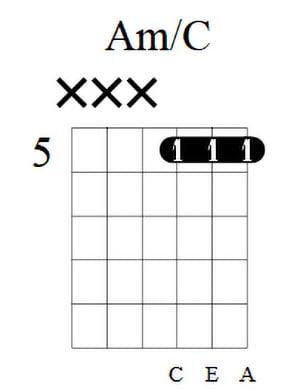 Am Guitar Chord 2