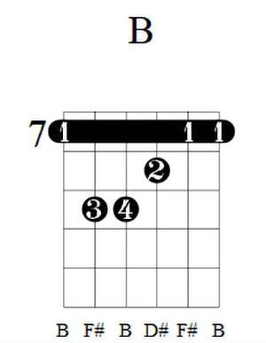 B Guitar Chord 3