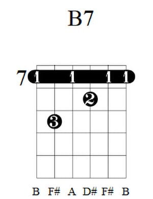 B7 Guitar Chord 2