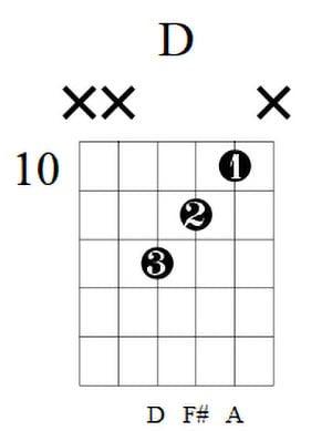 D Guitar Chord 1