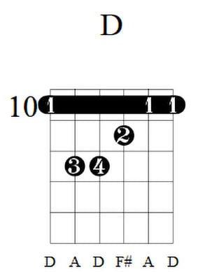 D Guitar Chord 3