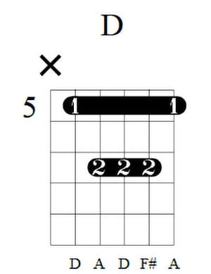 D Guitar Chord 4