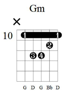 Gm Guitar Chord 3