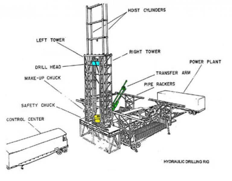History of Drilling and Development