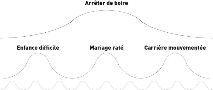 Arcs multiples niveau et conflit