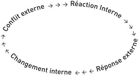 schéma circulaire du conflit