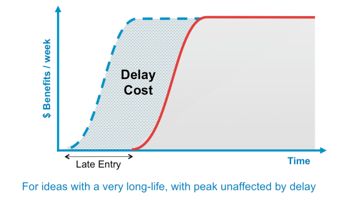 cost of delay long life peak unaffected