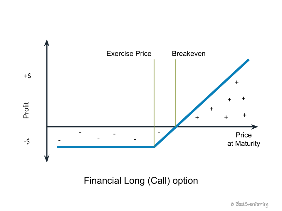 Financial long (call) option