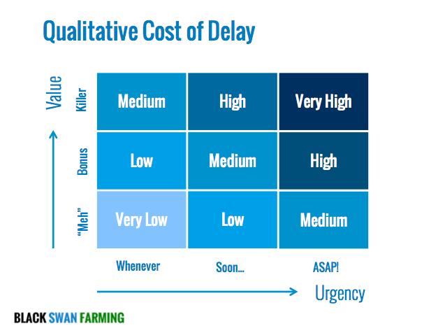 Cost of Delay 9-box Qualitative