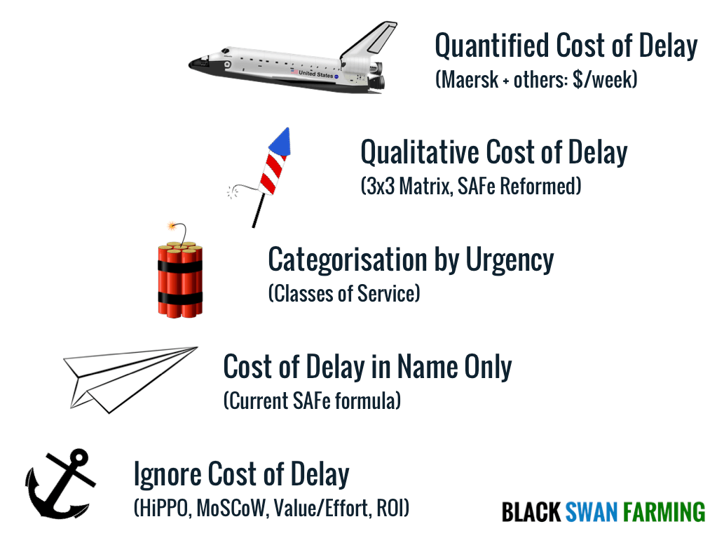 Cost of Delay compare approaches