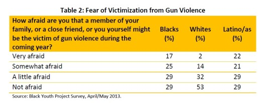 gun-violence-police-table 2