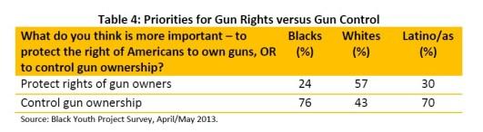 gun-violence-police-table 4