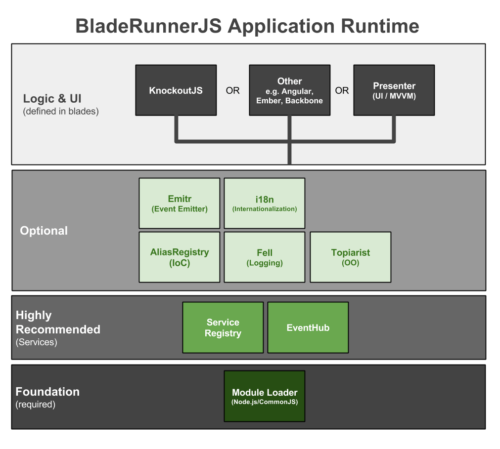 hight resolution of brjs runtime application architecture