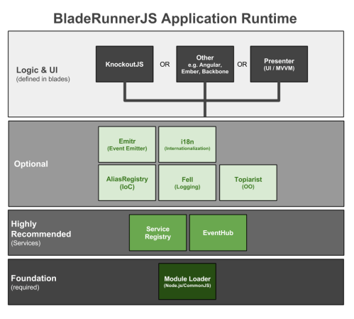 small resolution of brjs runtime application architecture