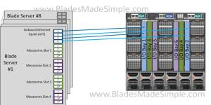 Dell M1000e I-O Bay 1 and 2