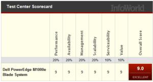 Infoworld Scorecard - September 2012 Dell Blade Servers