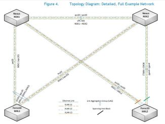 Sample Network Topology for Dell Force10 MXL and Cisco Nexus Network