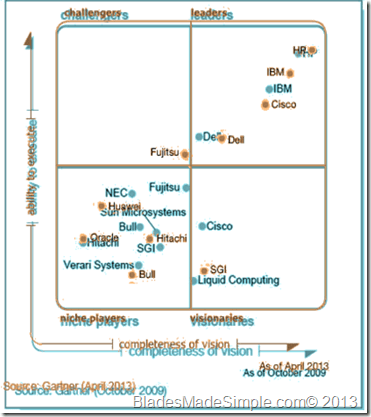 Gartner_Magic_Quadrant_2009_to2013