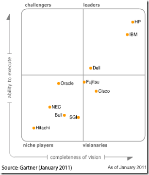 Gartner_Magic_Quadrant_Jan2011