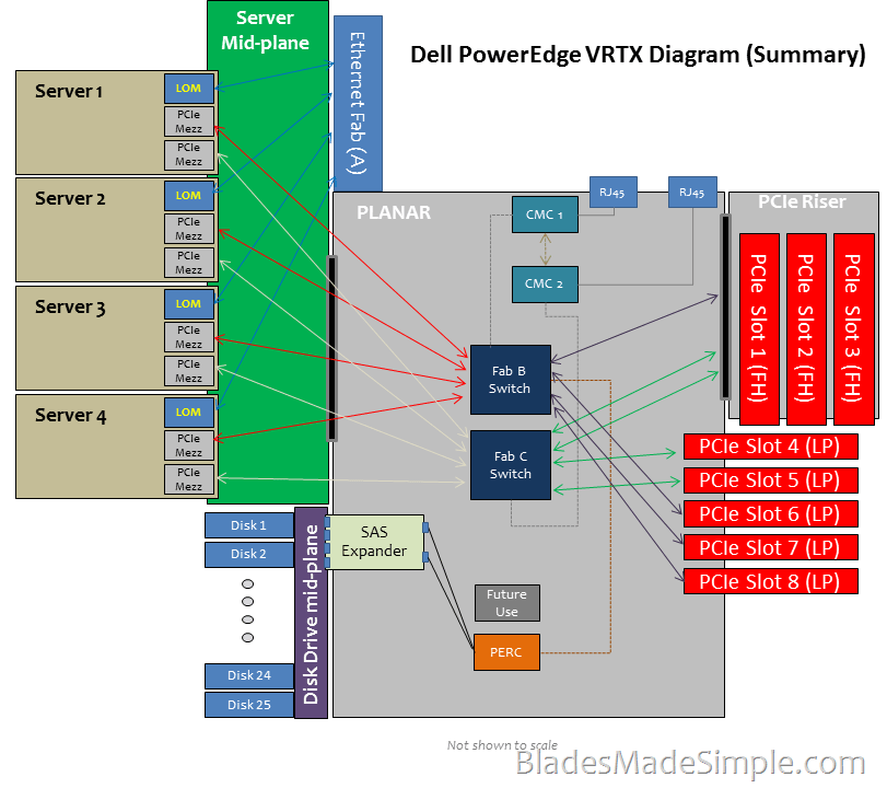 dell summary Dell has been consumer concentric and also keeping its inventory at a bare minimum dell recognises that the it cannot concentrate on just cost alone as it.