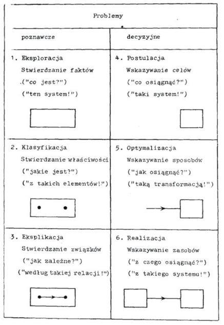 Problemy - klasyfikacja