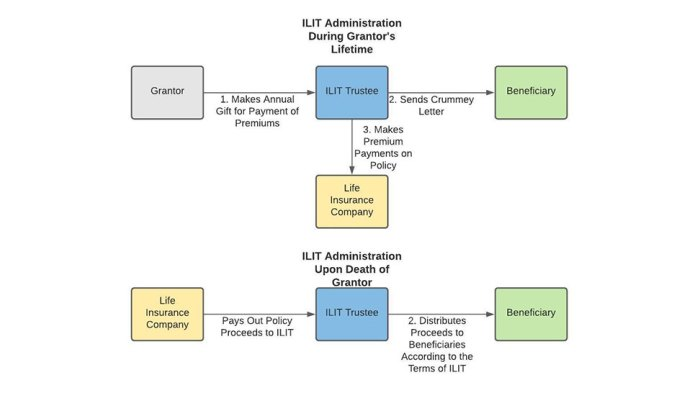 irrevocable life insuracne trust administration chart