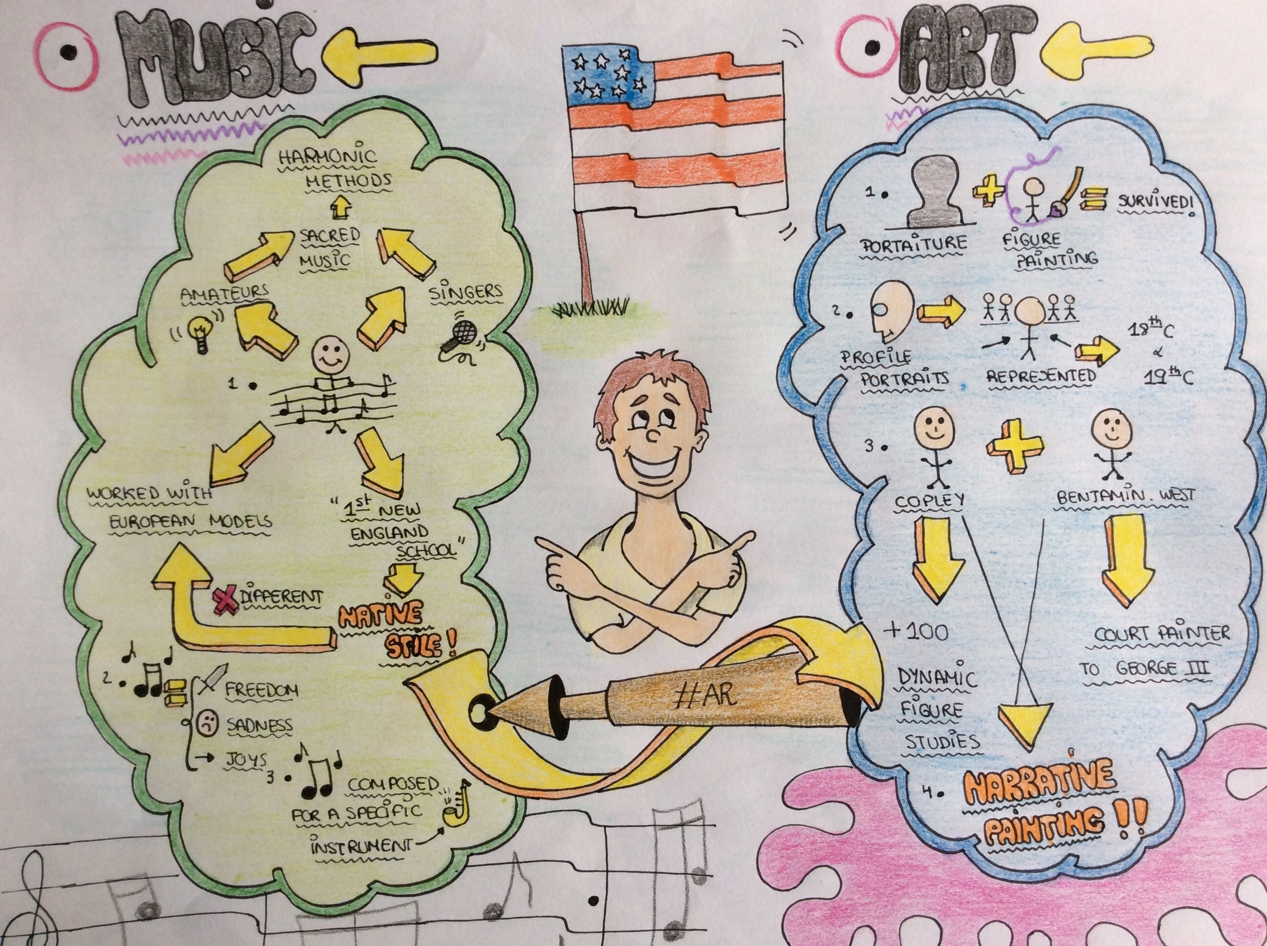 American Revolution Mind Maps Lets Think Enjoy And