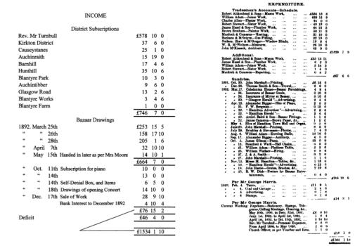 1883 Blantyre Parish Halls expenditure